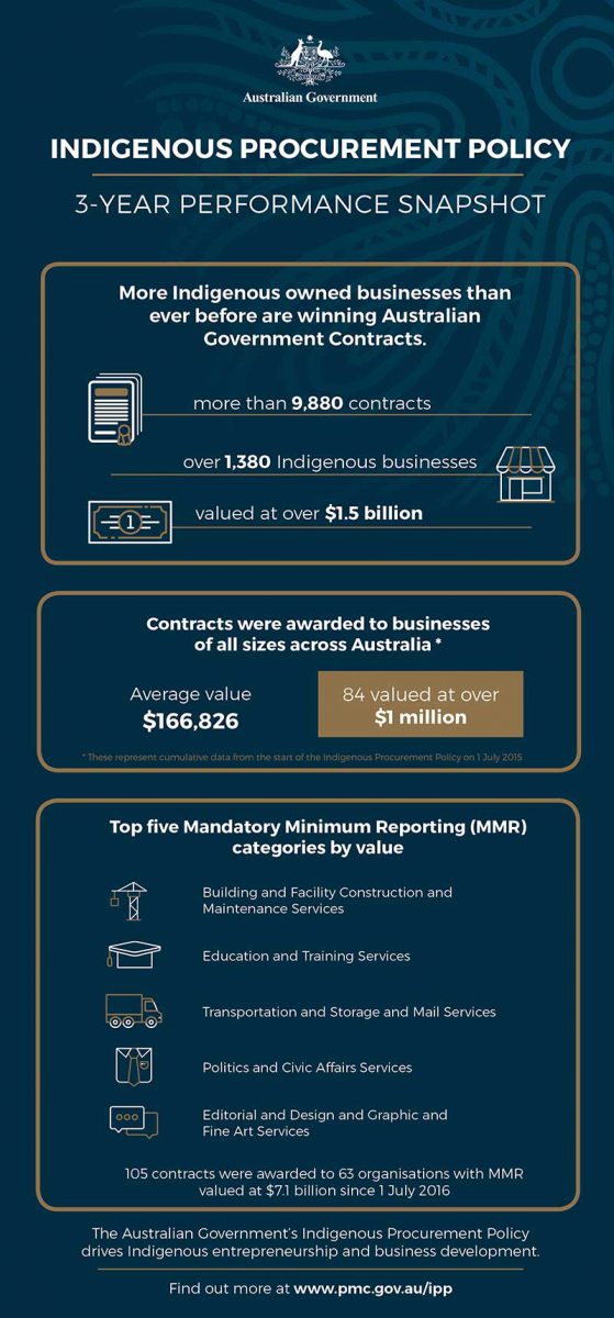 Indigenous Procurement Policy performance snapshot. More Indigenous owned businesses than ever before are winning Australian Government Contracts, with more than 11,933 contracts awarded to over 1,473 Indigenous businesses with a value of over $1.83 billion. Contracts were awarded to businesses of all sizes across Australia* with the average value at $166,826, and 84 contracts valued at over $1 million. *These represent cumulative data from the start of the Indigenous Procurement Policy on 1 July 2015. Top five Mandatory Minimum Reporting (MMR) categories by value are building and construction, education and training, transportation and storage and mail services, politics and civic affairs services, editorial and design and graphic and fine art services. 105 contracts were awarded to 63 organisations with MMR valued at $7.1 billion since 1 July 2016. The Australian Government's Indigenous Procurement Policy dives Indigenous entrepreneurship and business development. Find out more at www.pmc.gov.au/ipp