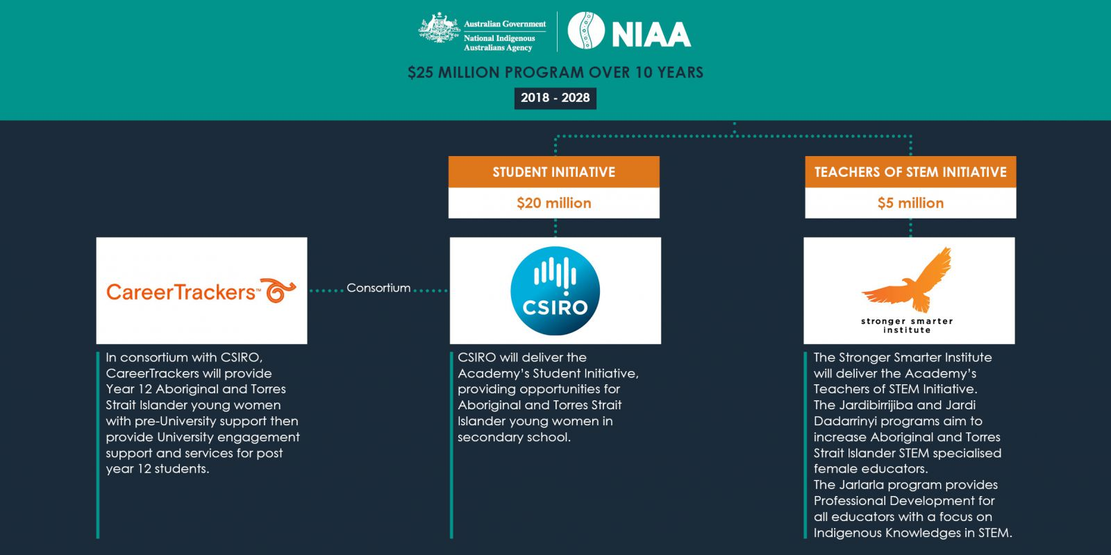 Australian Government National Indigenous Australians Agency Logo - $25 million program over 10-years 2018-2028. Graphic image shows two streams. The Student Initiative and the Teachers of STEM Initiative. Student Initiative - $20 million, Logo: CSIRO, The CSIRO in consortium with CareerTrackers will deliver the Academy's Student Initiative, providing opportunities for Aboriginal and Torres Strait Islander young women in secondary school, Graphic line that shows partnership with CareerTrackers, Logo: CareerTrackers, In consortium with CSIRO, CareerTrackers will provide Year 12 Aboriginal and Torres Strait Islander young women with pre-University support then provide University engagement support and services for post year 12 students. Teachers of Stem Initiative - $5 million, Logo: Stronger Smarter Institute, The Stronger Smarter Institute will deliver the Academy's Teachers of STEM Initiative. The Jardibirrijiba and Jardi Dadarrinyi programs aim to increase Aboriginal and Torres Strait Islander STEM specialised female educators. The Jarlarla program provides Professional Development for all educators with a focus on Indigenous Knowledges in STEM.