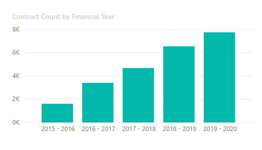 Contract Count by Financial Year graph demonstrating that Indigenous businesses are winning a growing number of contracts under the IPP. During the following financial years the number of contracts awarded to Indigenous businesses were: 2015-2016 - approximately 1,800; 2016-2017 - approximately 3,800; 2017-2018 - approximately 4,400; 2018-2019 - approximately 6,200; and in 2019-2020 - approximately 7,750.