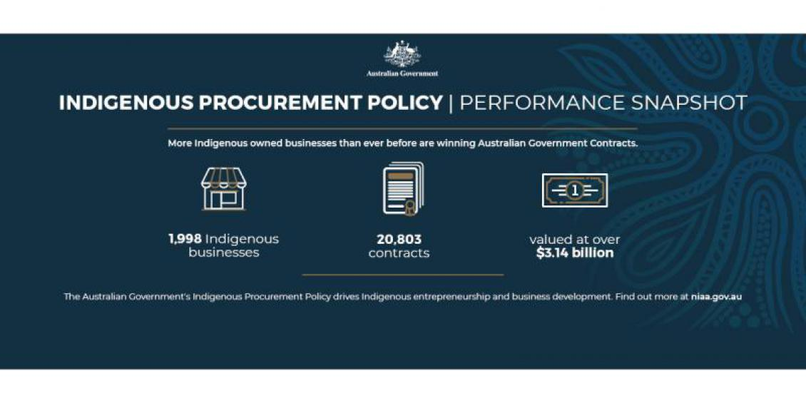 Indigenous Procurement Policy | Performance Snapshot. More Indigenous owned business than ever before are winning Australian Government Contacts. 1,998 Indigenous business, 20,803 contracts valued at over $3.14 billion. The Australian Government's Indigenous Procurement Policy drives Indigenous entrepreneurship and business development. Find out more at niaa.gov.au