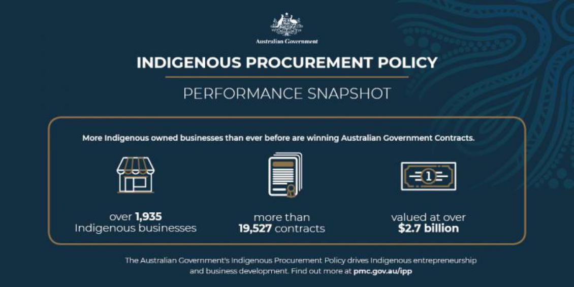Indigenous Procurement Policy Performance Snapshot. More Indigenous owned businesses than ever before are winning Australian Government Contracts, with more than 11,933 contracts awarded to over 1,473 Indigenous businesses with a value of over $1.83 billion. The Australian Government's Indigenous Procurement Policy drives Indigenous entrepreneurship and business development. Find out more at pmc.gov.au/ipp